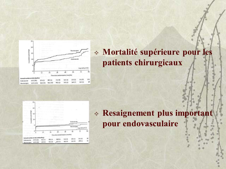Mortalité supérieure pour les patients chirurgicaux