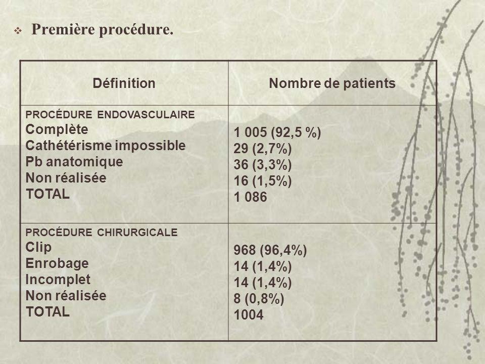 Première procédure. Définition Nombre de patients Complète