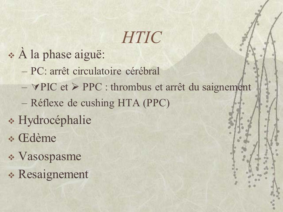 HTIC À la phase aiguë: Hydrocéphalie Œdème Vasospasme Resaignement