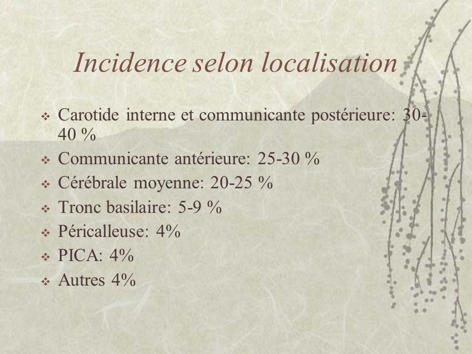Incidence selon localisation