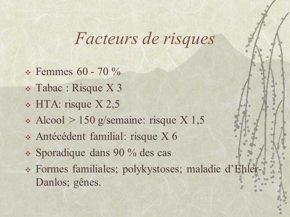 Facteurs de risques Femmes 60 - 70 % Tabac : Risque X 3