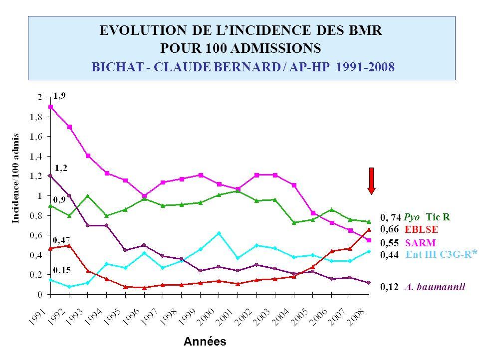 EVOLUTION DE L'INCIDENCE DES BMR POUR 100 ADMISSIONS BICHAT - CLAUDE BERNARD / AP-HP 1991-2008