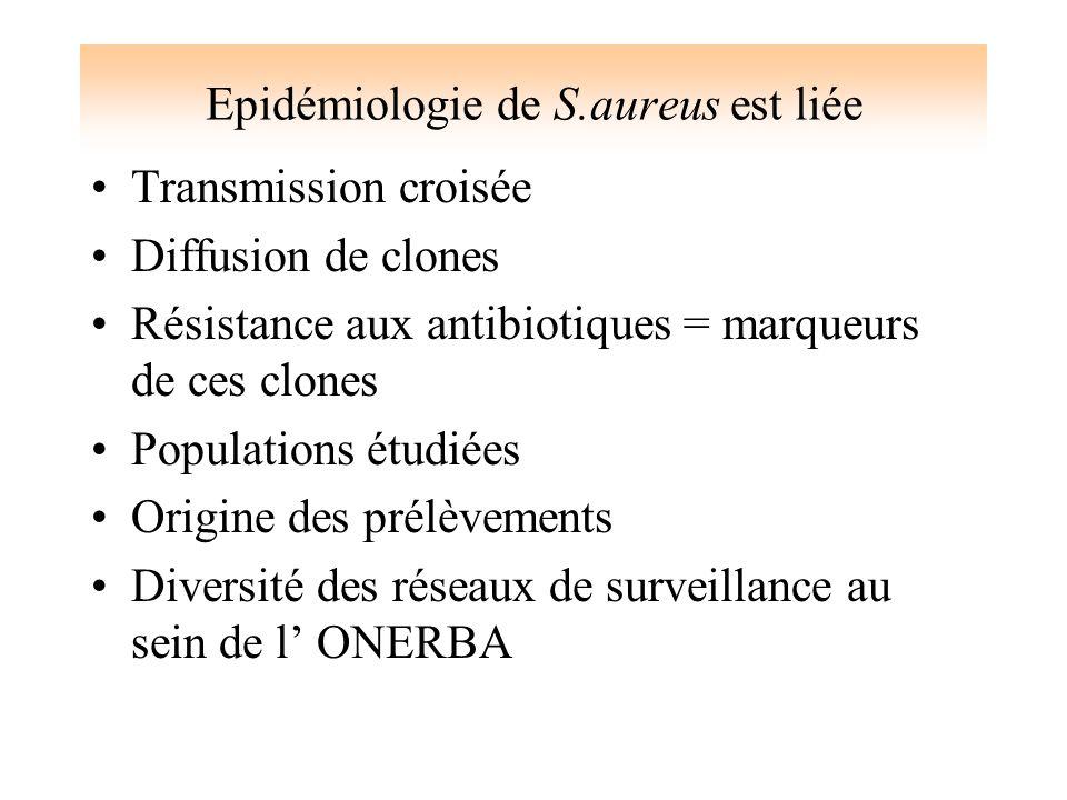 Epidémiologie de S.aureus est liée
