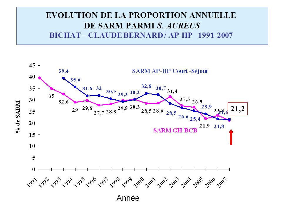 EVOLUTION DE LA PROPORTION ANNUELLE DE SARM PARMI S