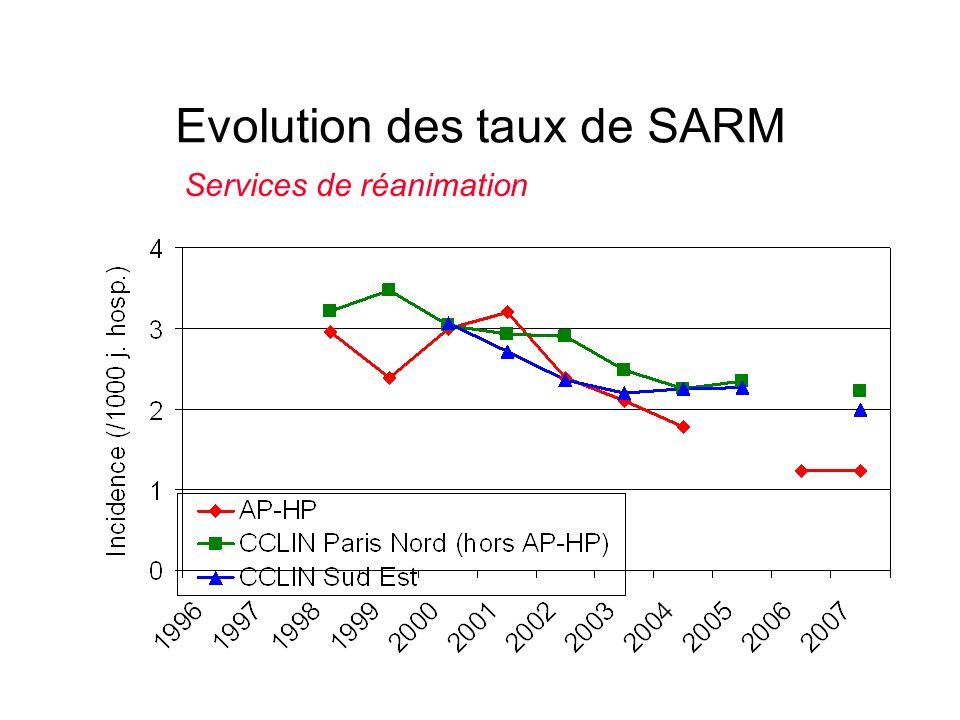 Evolution des taux de SARM
