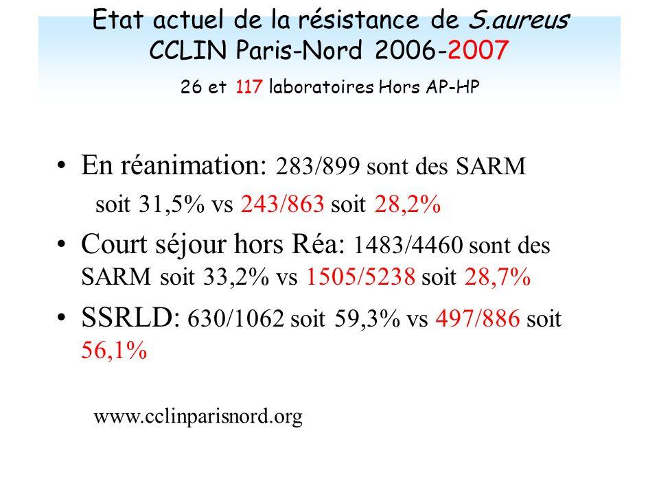 En réanimation: 283/899 sont des SARM
