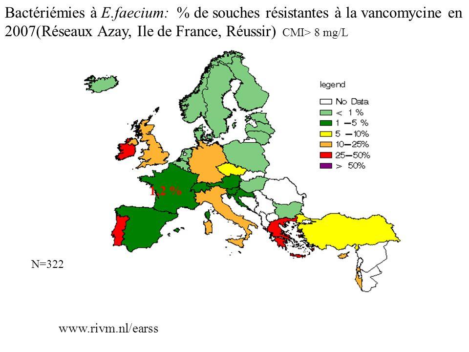 Bactériémies à E.faecium: % de souches résistantes à la vancomycine en 2007(Réseaux Azay, Ile de France, Réussir) CMI> 8 mg/L