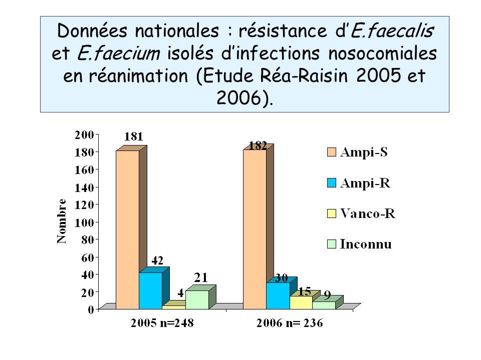 Données nationales : résistance d'E. faecalis et E