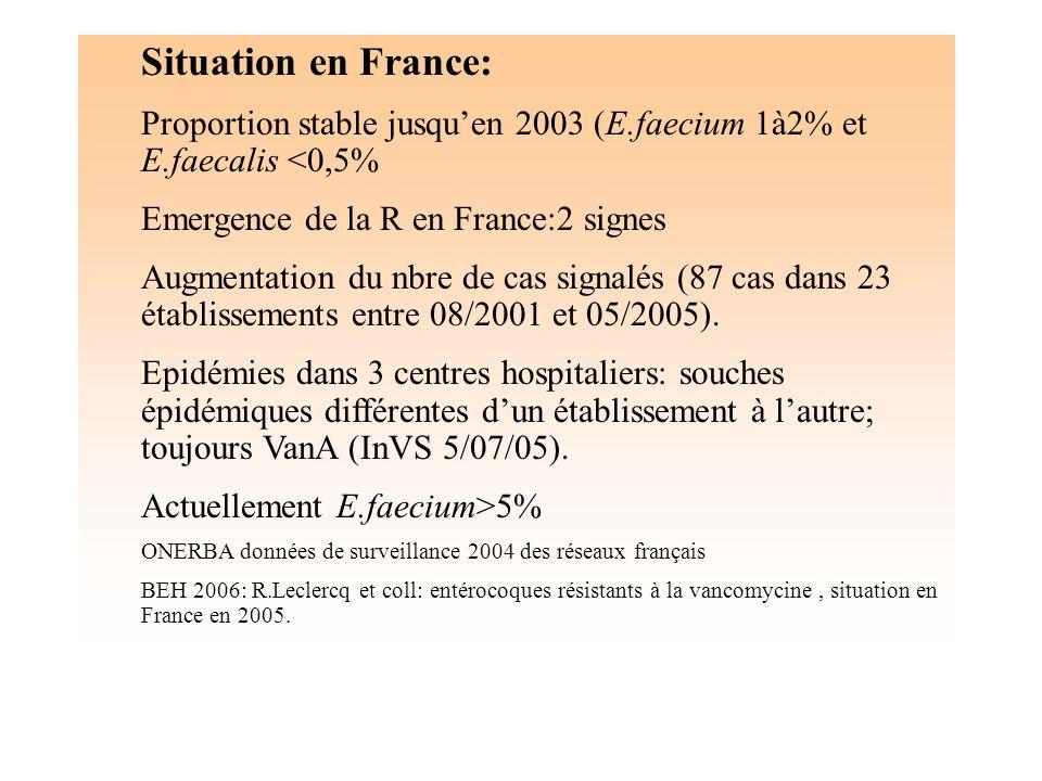 Situation en France:Proportion stable jusqu'en 2003 (E.faecium 1à2% et E.faecalis <0,5% Emergence de la R en France:2 signes.