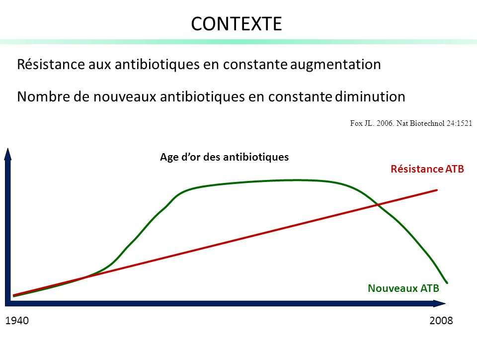 CONTEXTE Résistance aux antibiotiques en constante augmentation