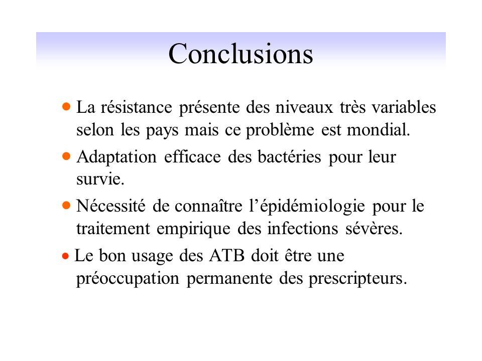 ConclusionsLa résistance présente des niveaux très variables selon les pays mais ce problème est mondial.