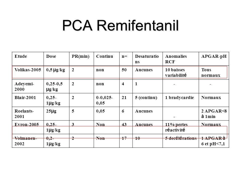 PCA Remifentanil Etude Dose PR(min) Continu n= Desaturations