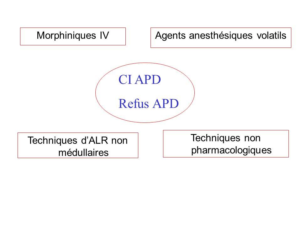 CI APD Refus APD Morphiniques IV Agents anesthésiques volatils