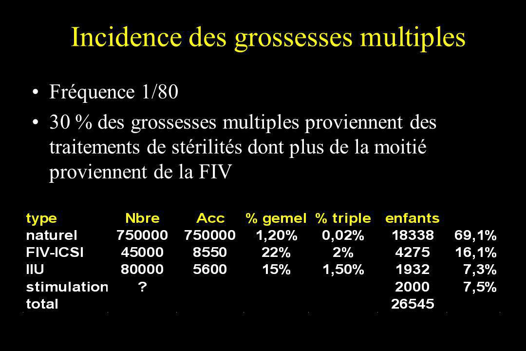 Incidence des grossesses multiples