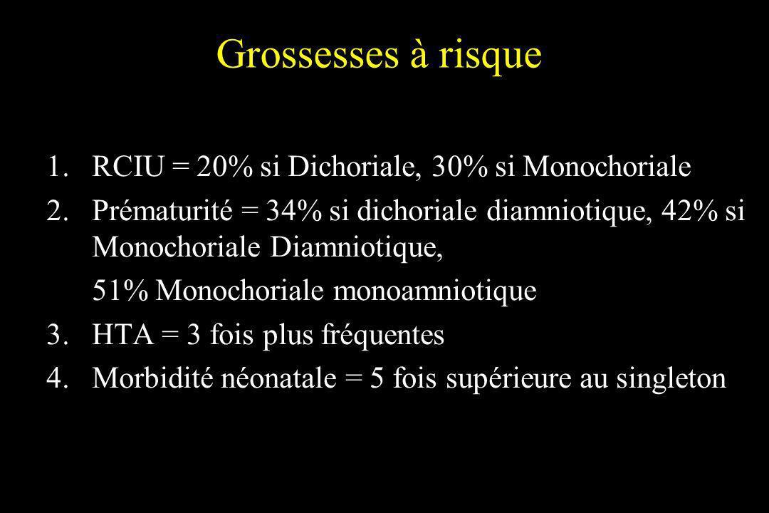 Grossesses à risque RCIU = 20% si Dichoriale, 30% si Monochoriale