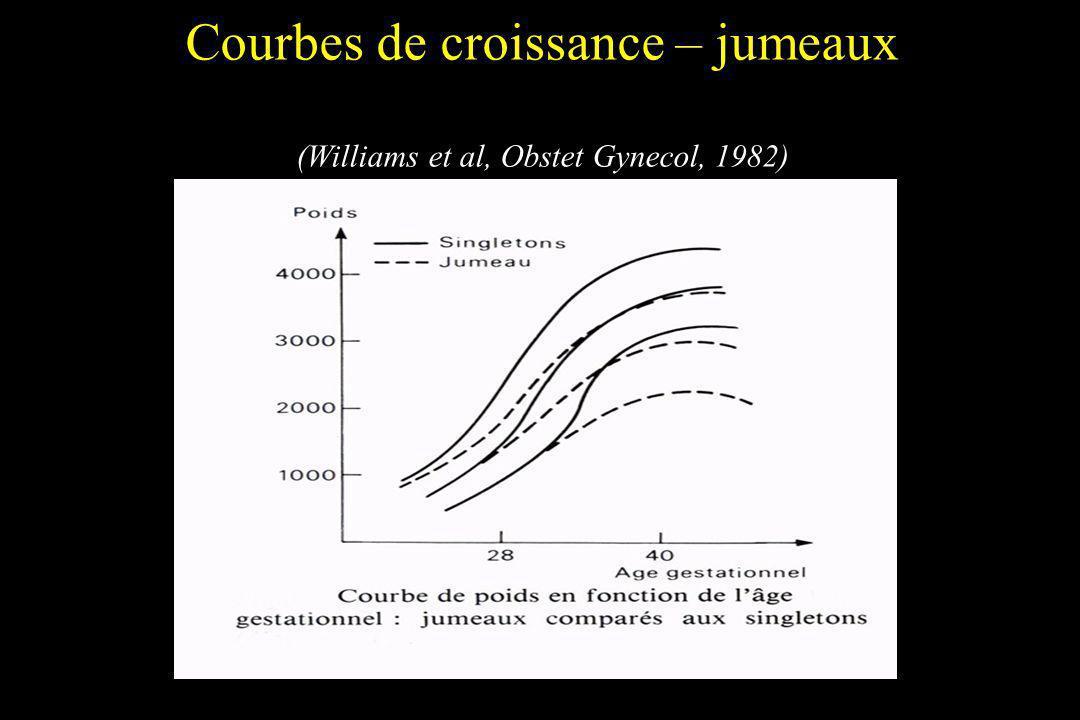 Courbes de croissance – jumeaux (Williams et al, Obstet Gynecol, 1982)