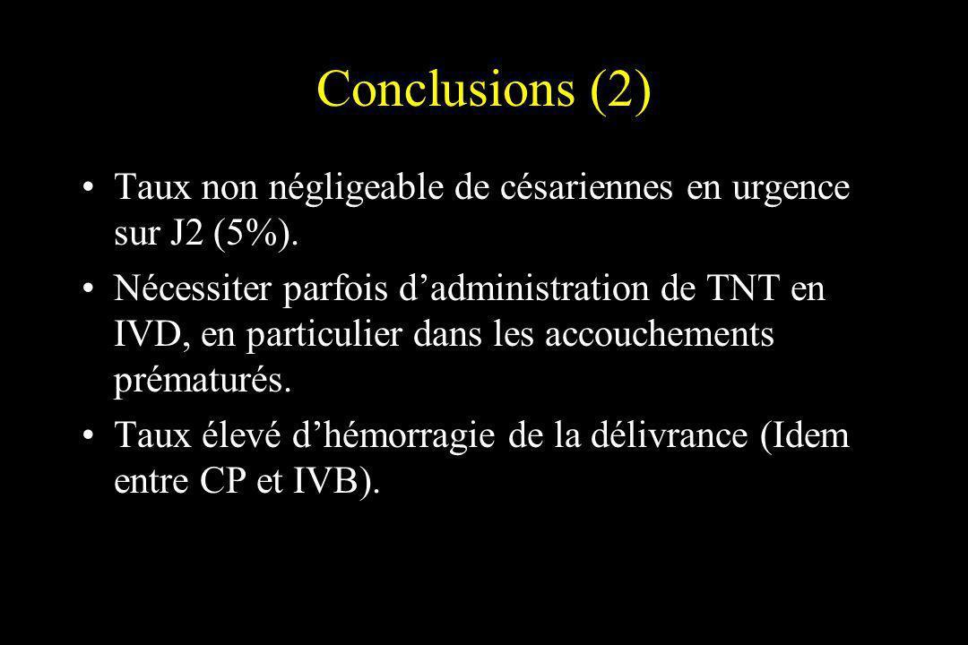 Conclusions (2)Taux non négligeable de césariennes en urgence sur J2 (5%).