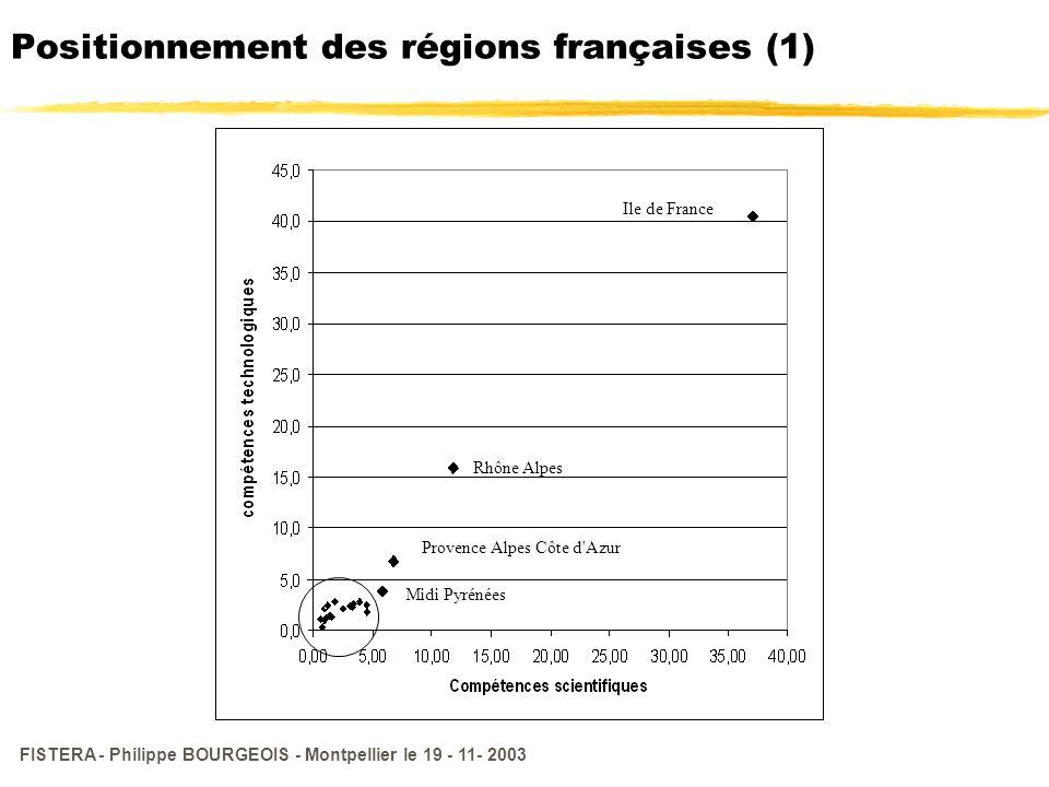 Positionnement des régions françaises (1)