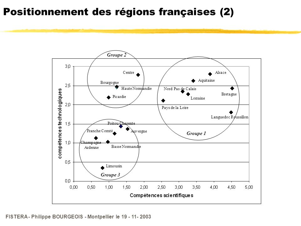 Positionnement des régions françaises (2)