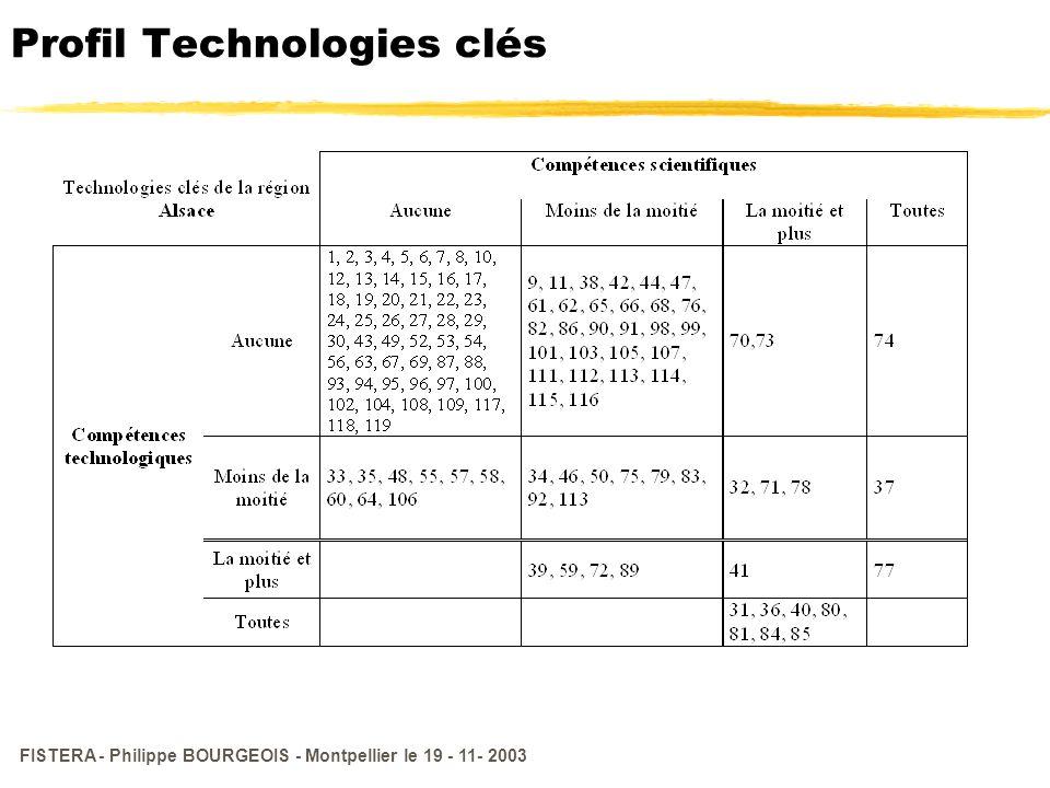 Profil Technologies clés