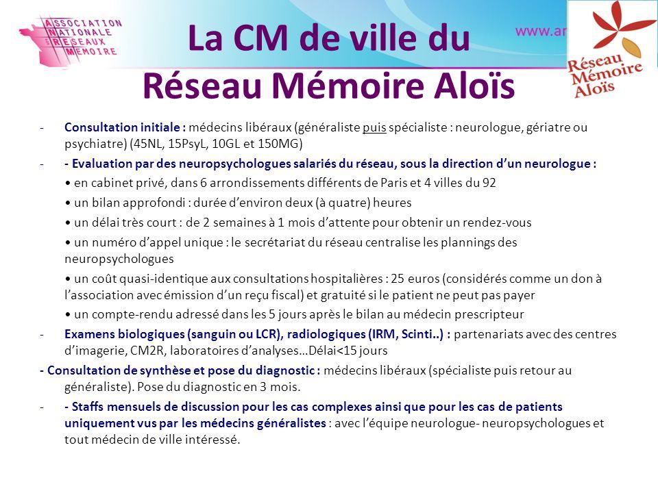 La CM de ville du Réseau Mémoire Aloïs