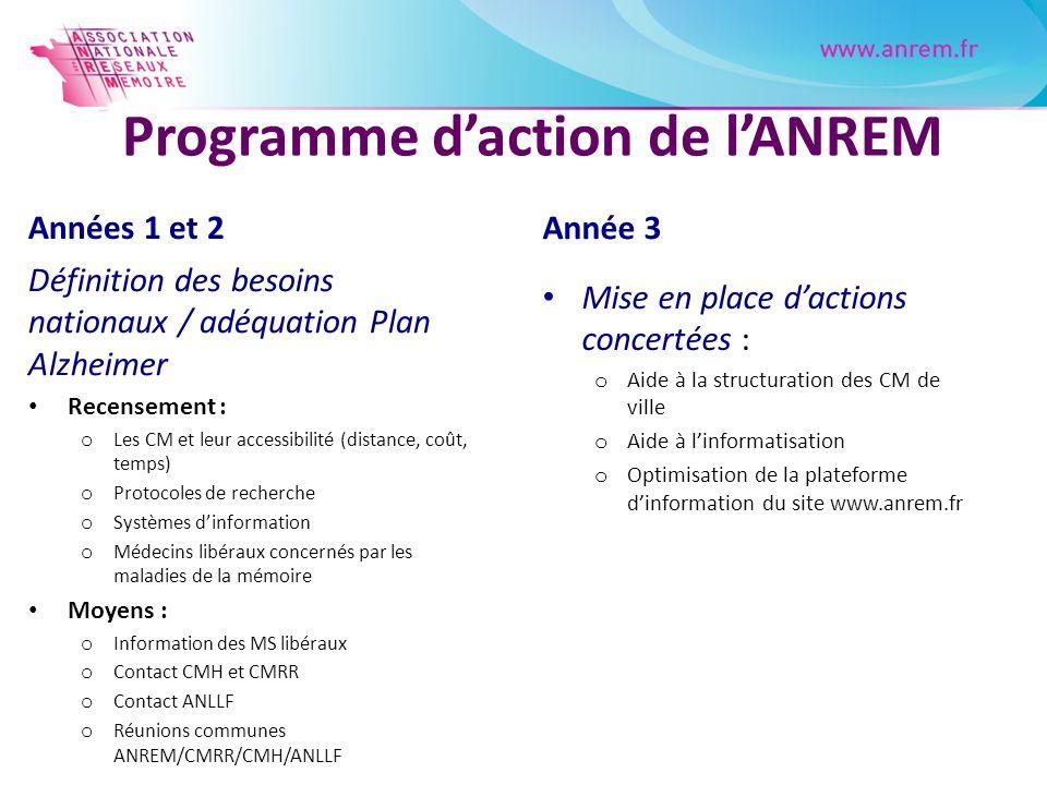 Programme d'action de l'ANREM