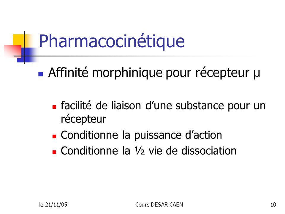 Pharmacocinétique Affinité morphinique pour récepteur µ