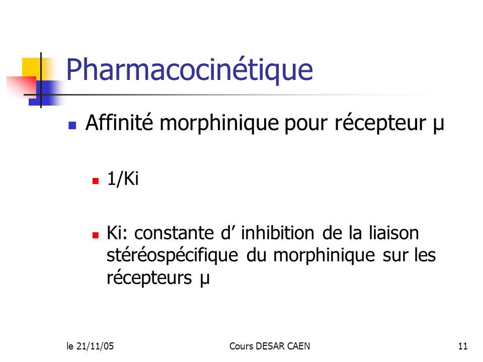 Pharmacocinétique Affinité morphinique pour récepteur µ 1/Ki