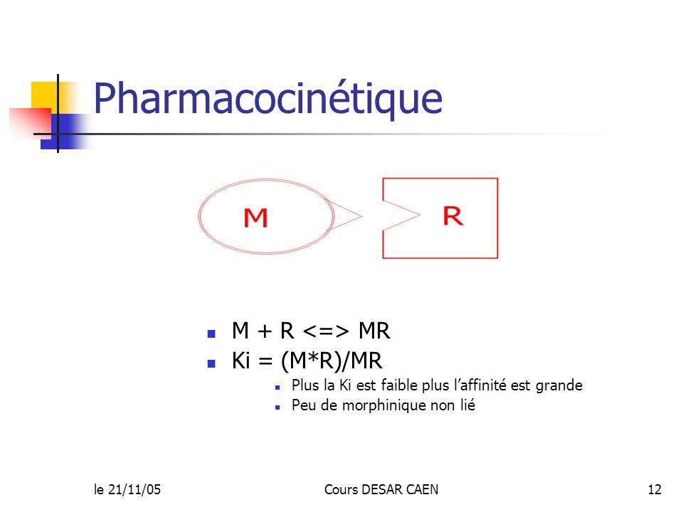 Pharmacocinétique M + R <=> MR Ki = (M*R)/MR
