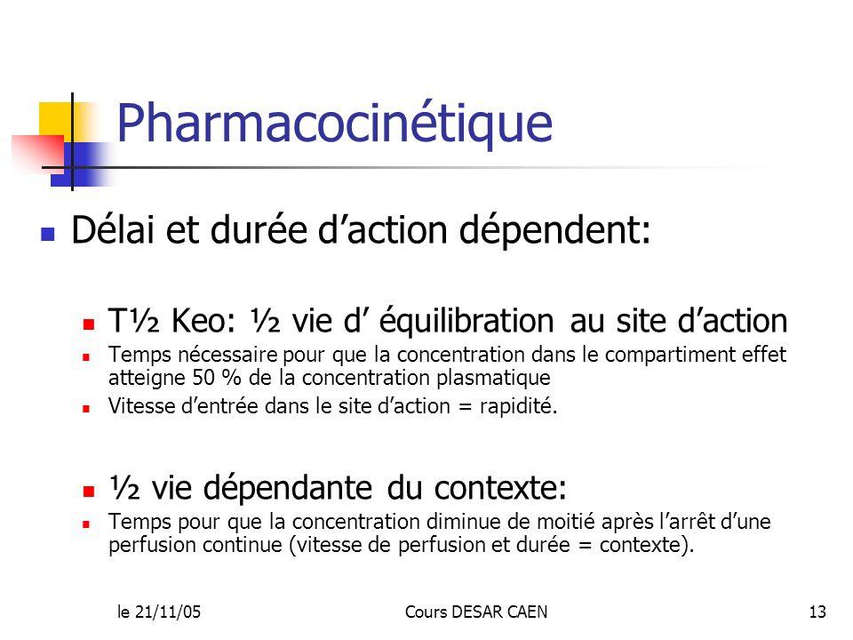 Pharmacocinétique Délai et durée d'action dépendent: