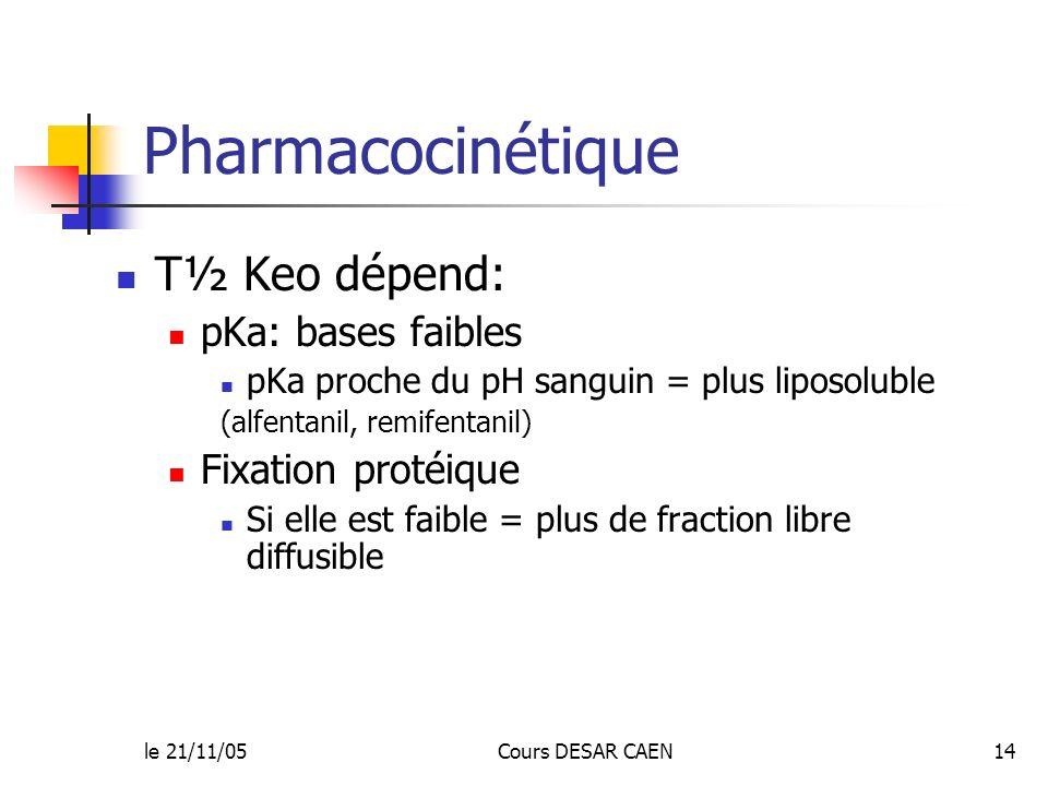 Pharmacocinétique T½ Keo dépend: pKa: bases faibles Fixation protéique
