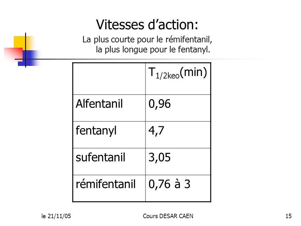La plus courte pour le rémifentanil, la plus longue pour le fentanyl.