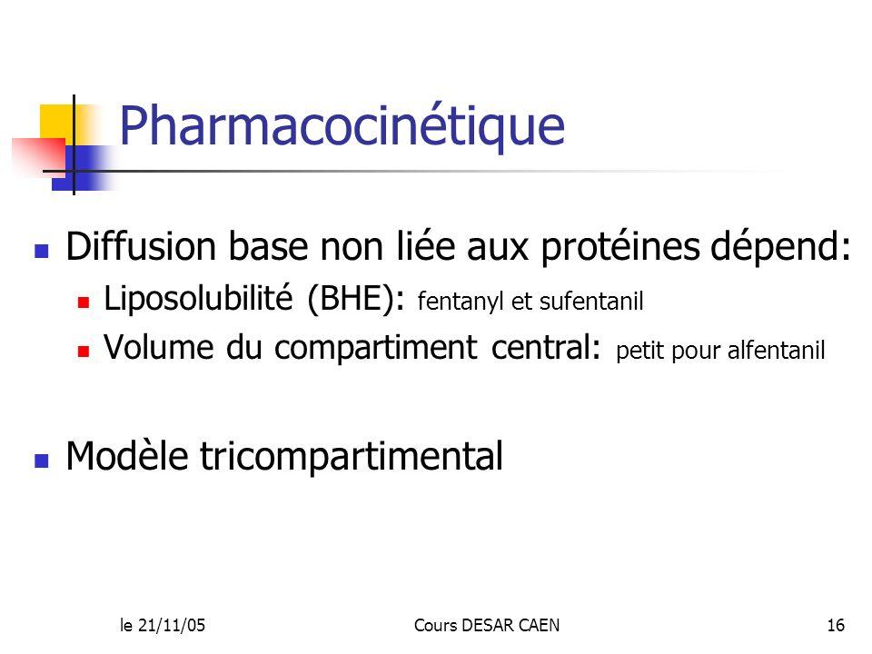 Pharmacocinétique Diffusion base non liée aux protéines dépend: