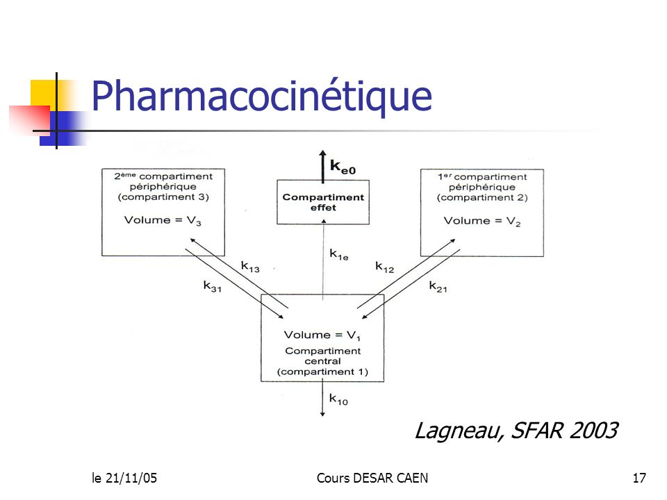 Pharmacocinétique Lagneau, SFAR 2003 le 21/11/05 Cours DESAR CAEN