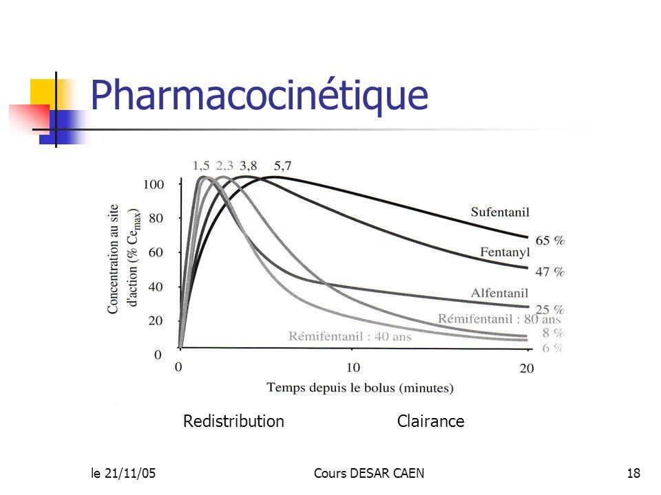 Pharmacocinétique Redistribution Clairance le 21/11/05