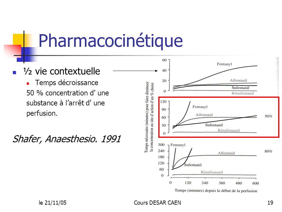 Pharmacocinétique ½ vie contextuelle Shafer, Anaesthesio. 1991