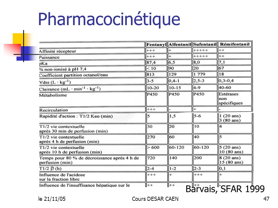 Pharmacocinétique Barvais, SFAR 1999 le 21/11/05 Cours DESAR CAEN