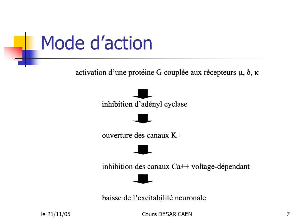 Mode d'action le 21/11/05 Cours DESAR CAEN