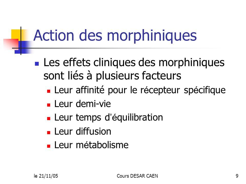 Action des morphiniques