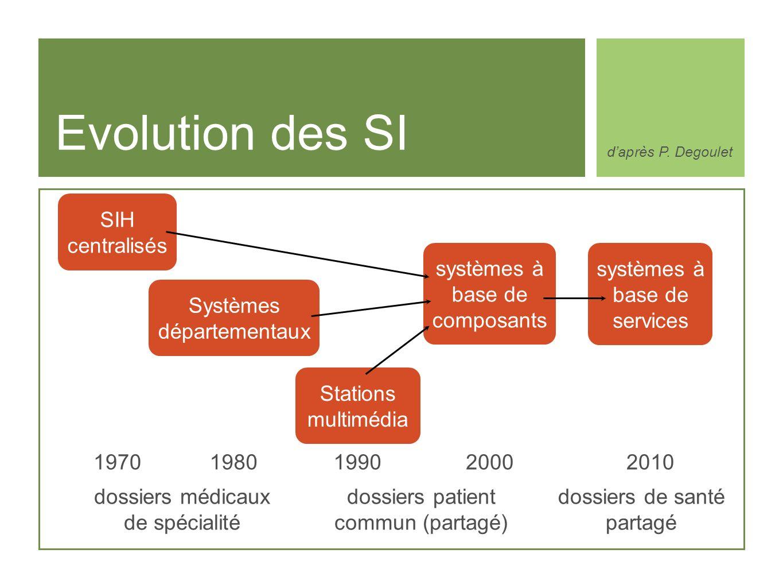 Evolution des SI SIH centralisés systèmes à base de composants