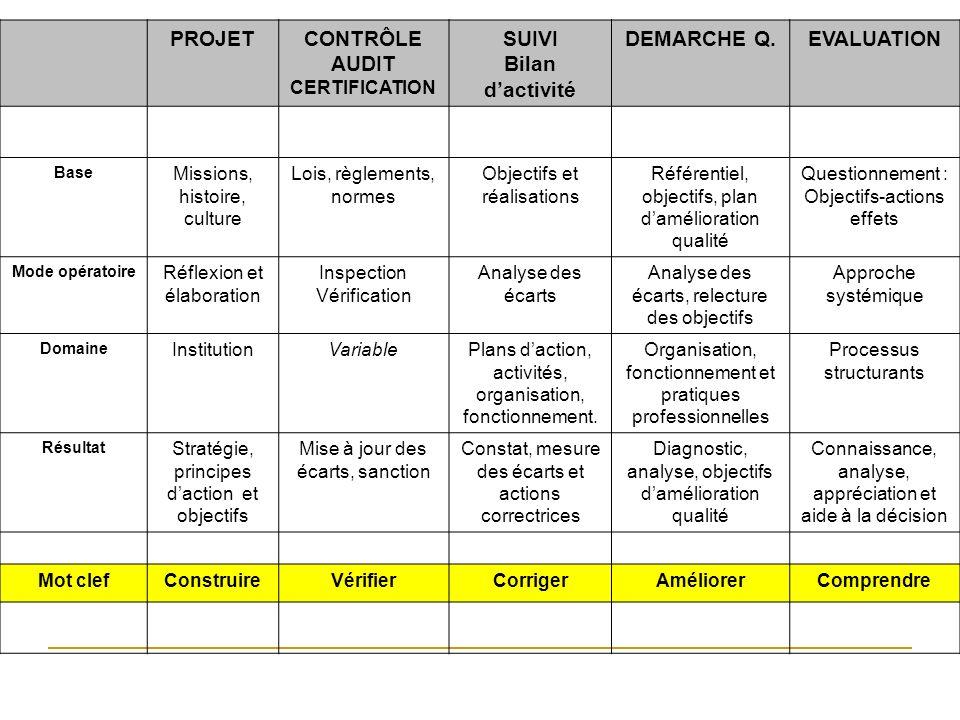 PROJET CONTRÔLE AUDIT SUIVI Bilan d'activité DEMARCHE Q. EVALUATION