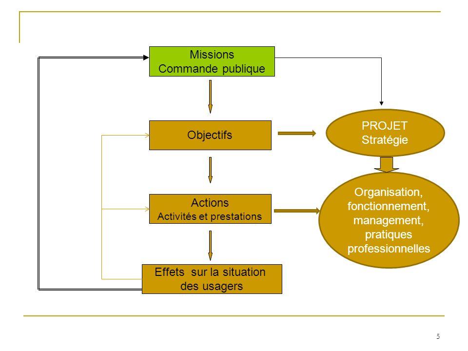 Organisation, fonctionnement, management,