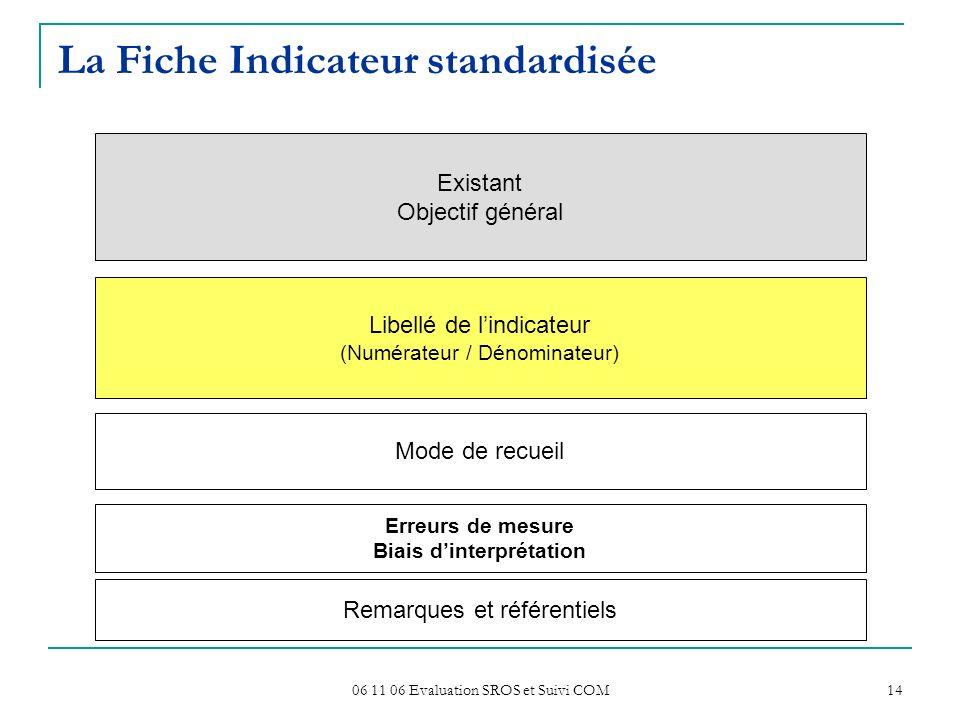 La Fiche Indicateur standardisée