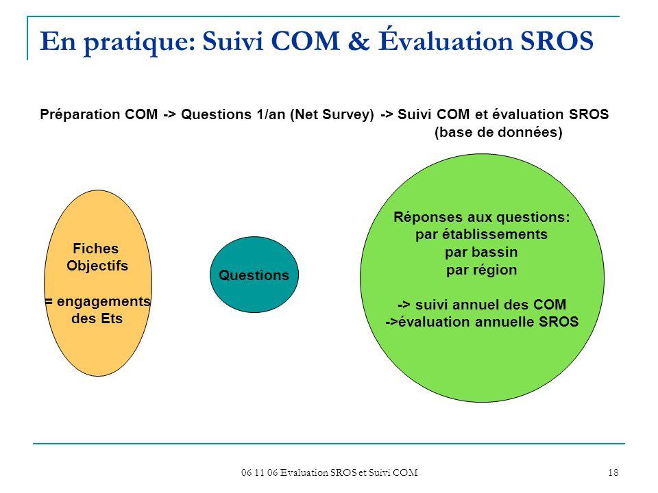 En pratique: Suivi COM & Évaluation SROS