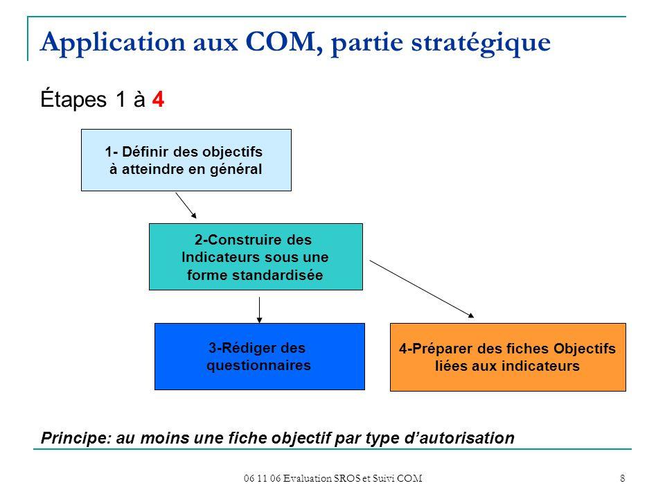 Application aux COM, partie stratégique