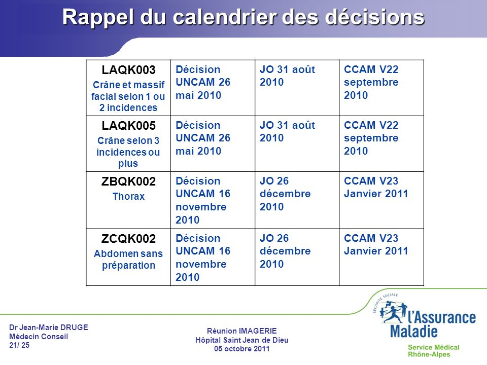 Rappel du calendrier des décisions
