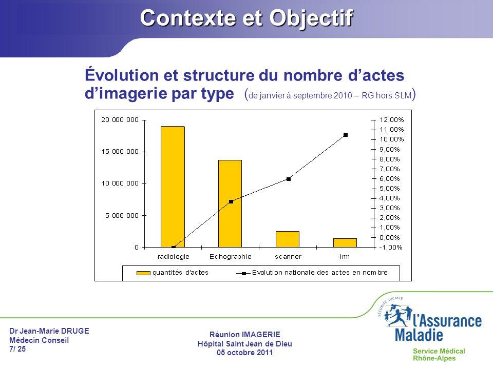Contexte et Objectif Évolution et structure du nombre d'actes d'imagerie par type (de janvier à septembre 2010 – RG hors SLM)