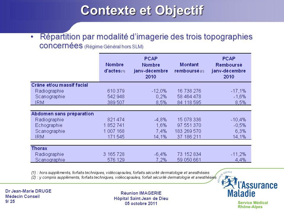 Contexte et Objectif Répartition par modalité d'imagerie des trois topographies concernées (Régime Général hors SLM)