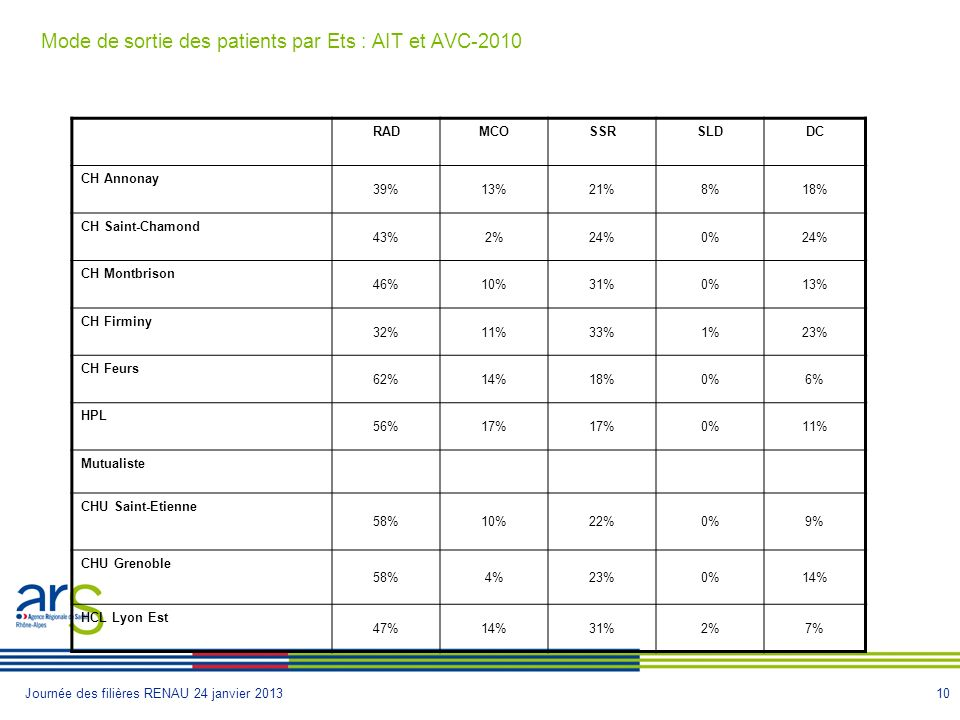 Mode de sortie des patients par Ets : AIT et AVC-2010