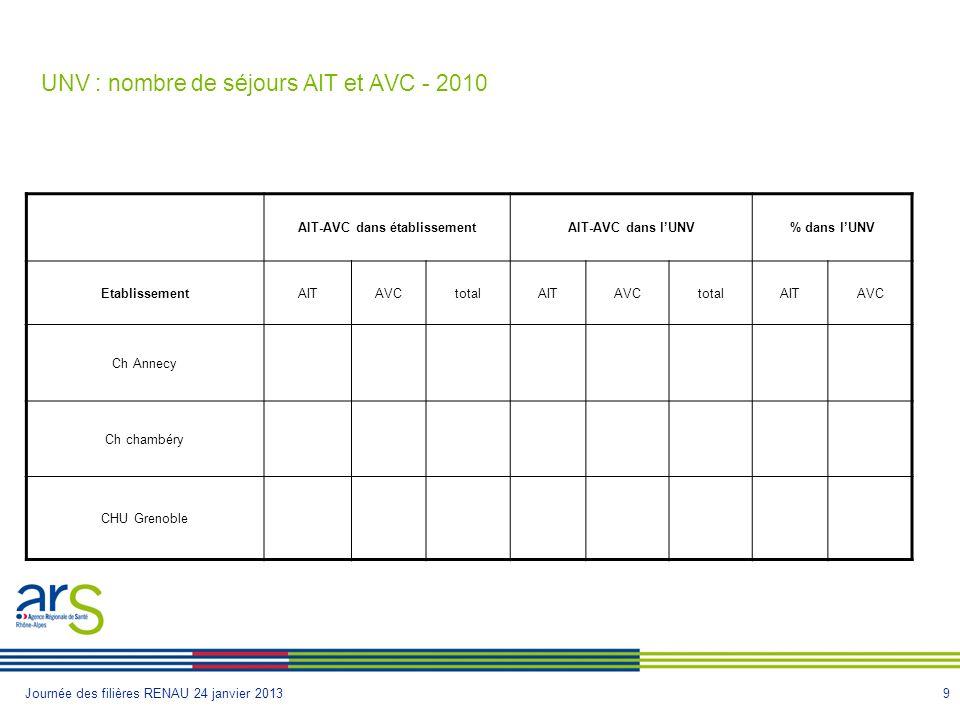 UNV : nombre de séjours AIT et AVC - 2010